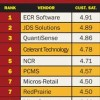 Catapult POS Recommendation Status Ranking