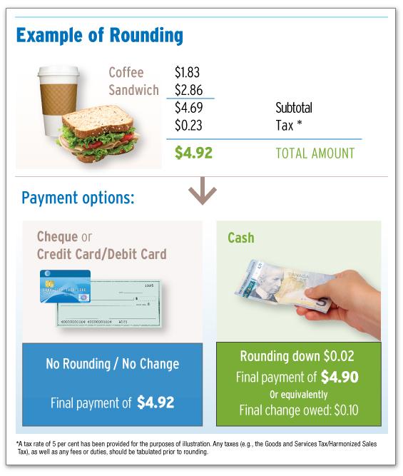 Example POS Penny Rounding