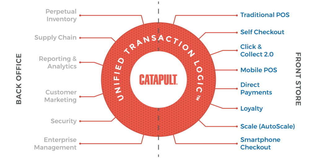 Catapult Unified Transaction Logic