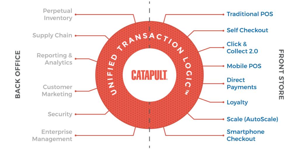 Unified Transaction Logic